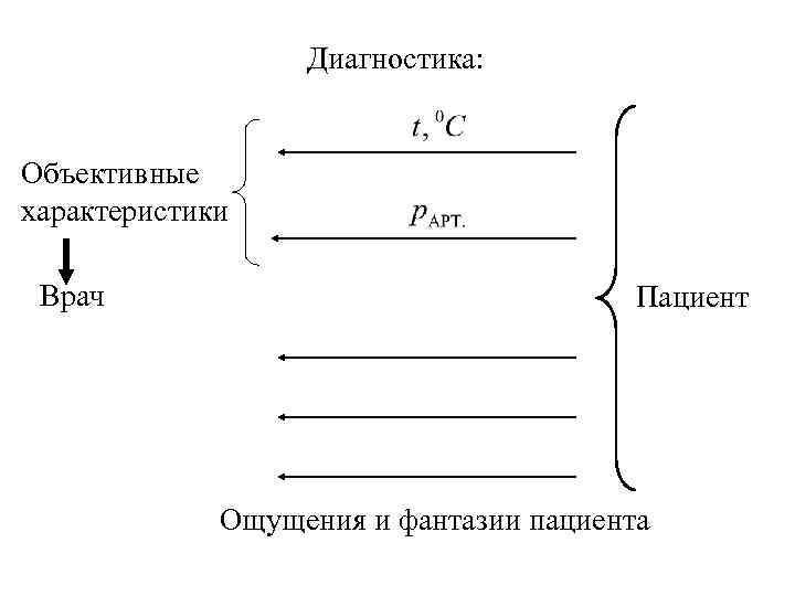 Диагностика: Объективные характеристики Врач Пациент Ощущения и фантазии пациента