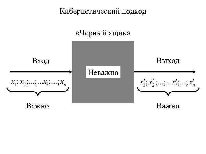 Кибернетический подход «Черный ящик» Выход Вход Неважно Важно