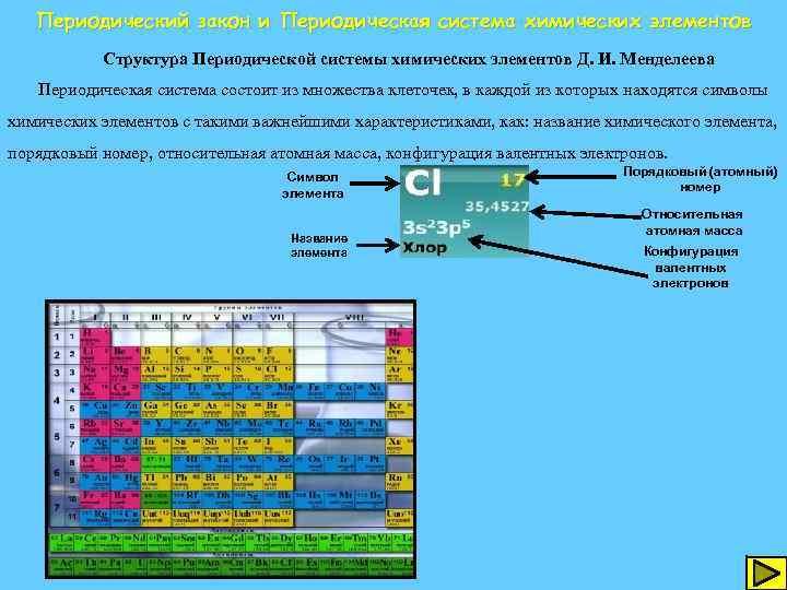 Периодический закон и Периодическая система химических элементов Структура Периодической системы химических элементов Д. И.