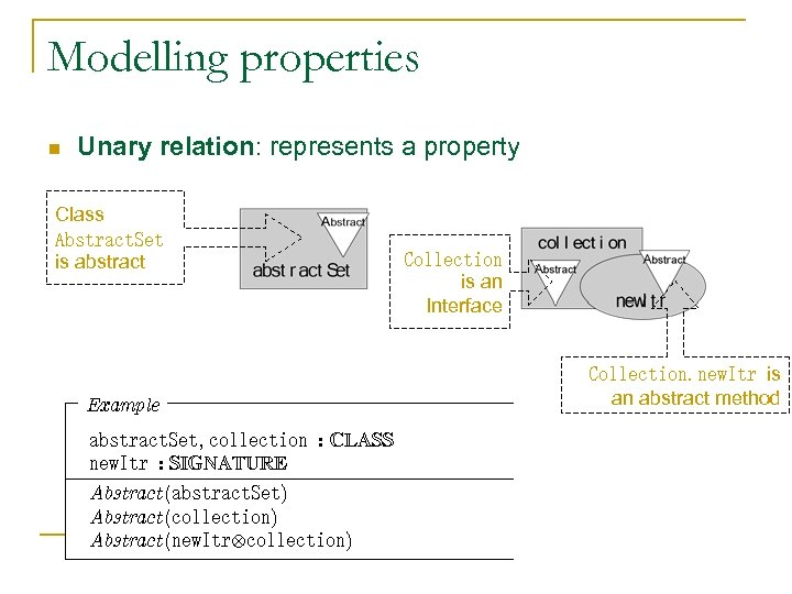 Modelling properties n Unary relation: represents a property Class Abstract. Set is abstract Example