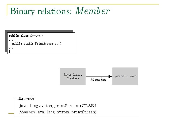 Binary relations: Member public class System {. . . public static Print. Stream out;