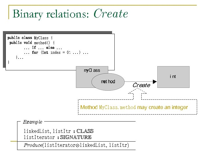 Binary relations: Create public class My. Class { public void method() {. . .