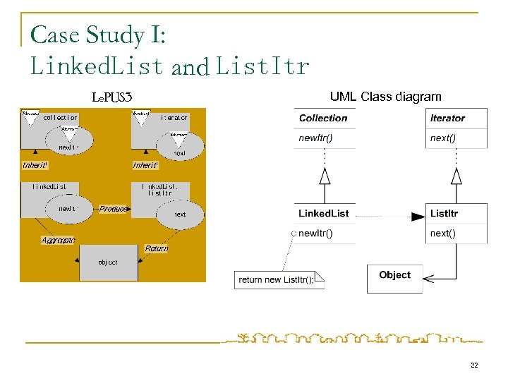 Case Study I: Linked. List and List. Itr Le. PUS 3 UML Class diagram