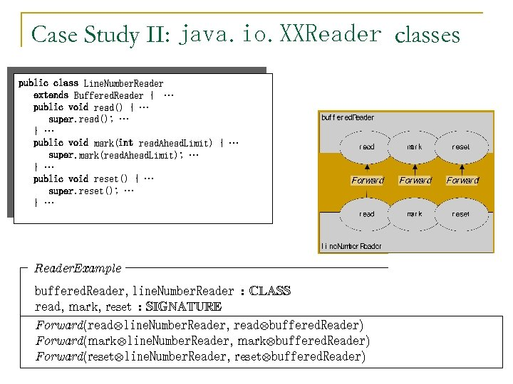 Case Study II: java. io. XXReader classes public class Line. Number. Reader extends Buffered.