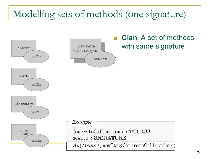 Modelling sets of methods (one signature) n Clan: A set of methods with same