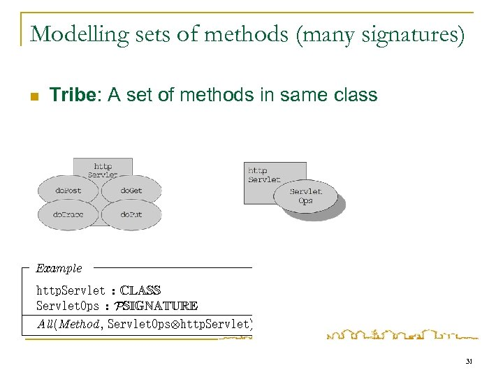 Modelling sets of methods (many signatures) n Tribe: A set of methods in same