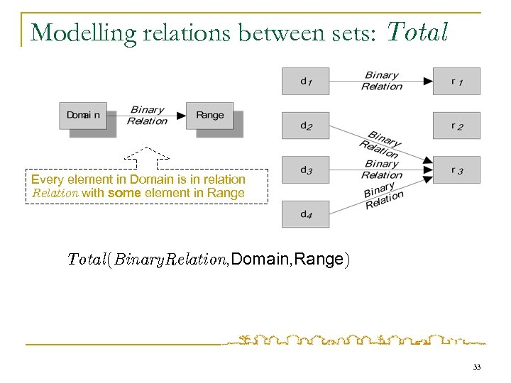 Modelling relations between sets: Total Every element in Domain is in relation Relation with