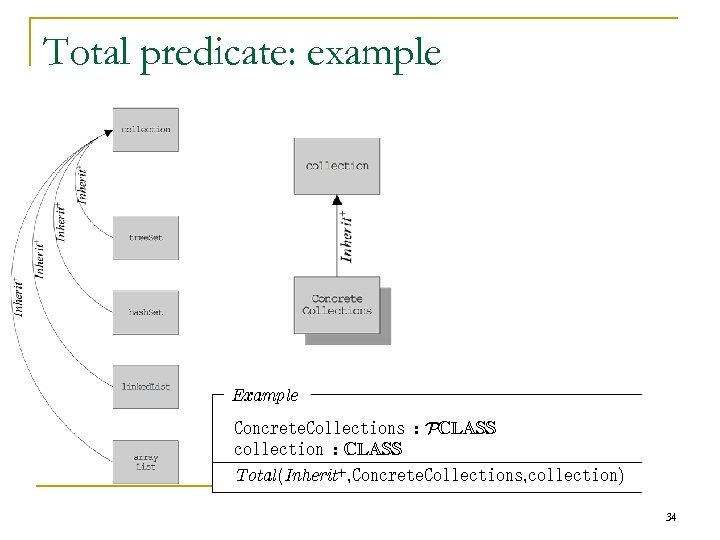 Total predicate: example Example Concrete. Collections : PCLASS collection : CLASS Total(Inherit+, Concrete. Collections,