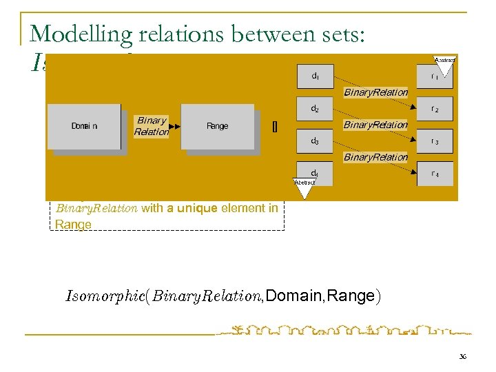 Modelling relations between sets: Isomorphic Every element in Domain is in relation Binary. Relation