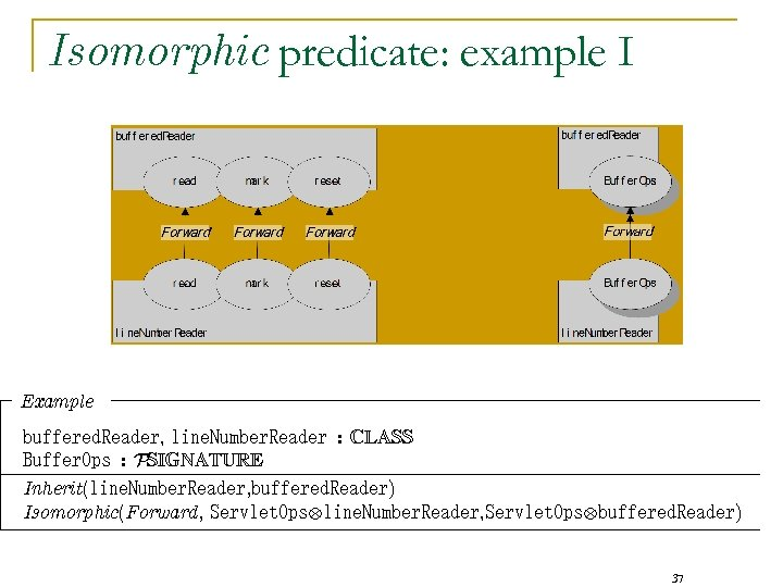 Isomorphic predicate: example I Example buffered. Reader, line. Number. Reader : CLASS Buffer. Ops