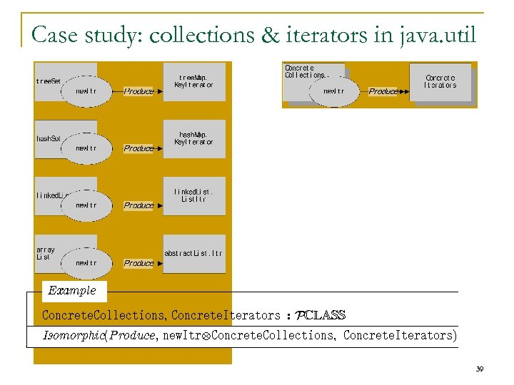 Case study: collections & iterators in java. util Example Concrete. Collections, Concrete. Iterators :