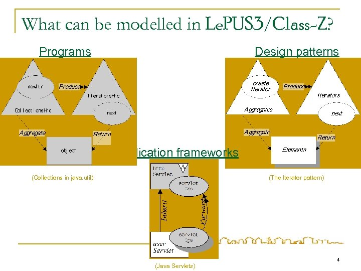 What can be modelled in Le. PUS 3/Class-Z? Programs Design patterns Application frameworks (Collections