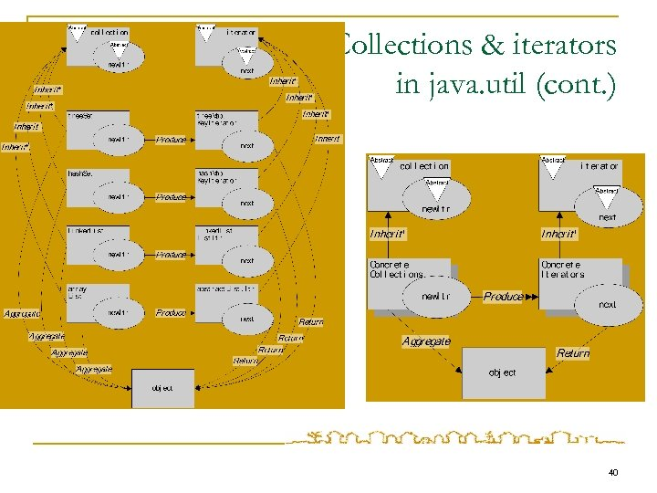 Collections & iterators in java. util (cont. ) 40