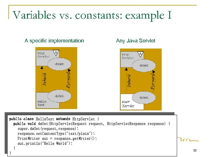 Variables vs. constants: example I A specific implementation Any Java Servlet public class Hello.