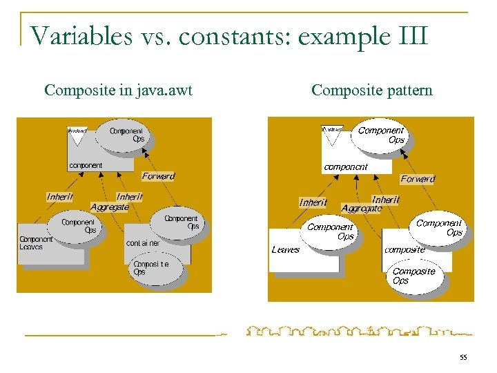 Variables vs. constants: example III Composite in java. awt Composite pattern 55