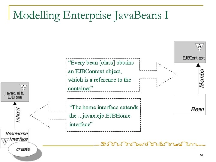 "Modelling Enterprise Java. Beans I ""Every bean [class] obtains an EJBContext object, which is"