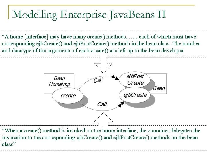"Modelling Enterprise Java. Beans II ""A home [interface] may have many create() methods, …"