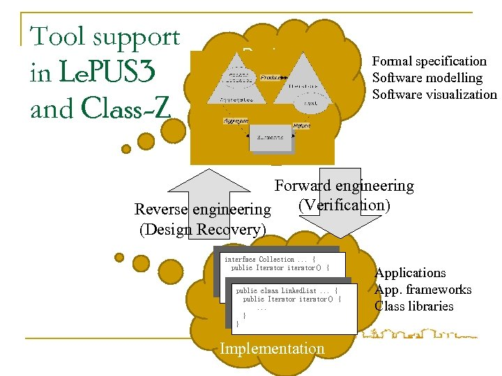 Tool support in Le. PUS 3 and Class-Z Design Formal specification Software modelling Software