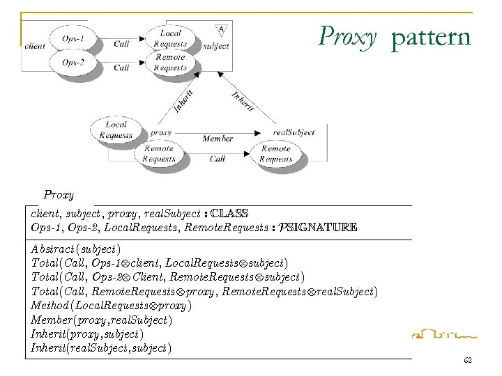 Proxy pattern Proxy client, subject , proxy , real. Subject : CLASS Ops-1, Ops-2,