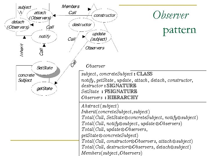 Observer pattern Observer subject , concrete. Subject : CLASS notify, get. State , update
