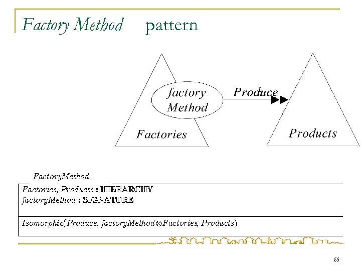 Factory Method pattern Factory. Method Factories, Products : HIERARCHY factory. Method : SIGNATURE Isomorphic(Produce,