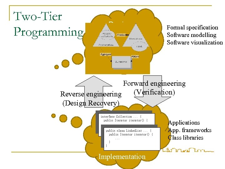Two-Tier Programming Design Formal specification Software modelling Software visualization Forward engineering (Verification) Reverse engineering
