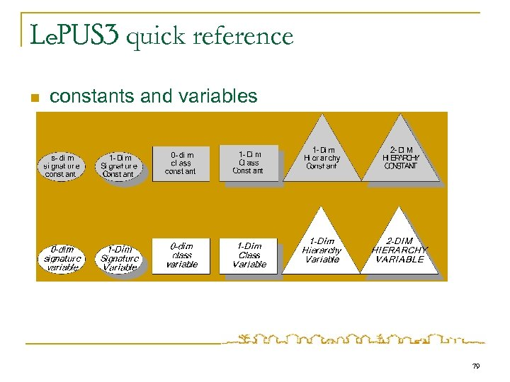Le. PUS 3 quick reference n constants and variables 79