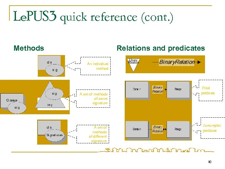 Le. PUS 3 quick reference (cont. ) Methods Relations and predicates An individual method