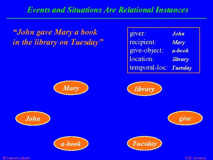 """Events and Situations Are Relational Instances """"John gave Mary a book in the library"""