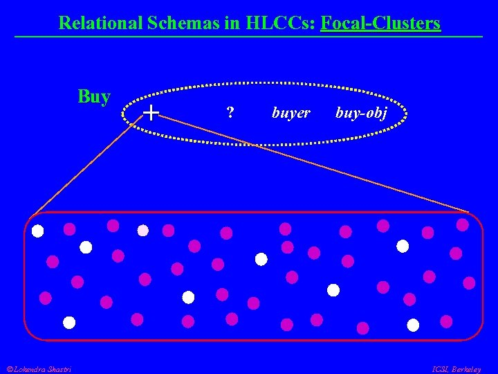 Relational Schemas in HLCCs: Focal-Clusters Buy Lokendra Shastri + - ? buyer buy-obj ICSI,