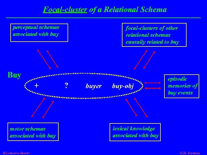 Focal-cluster of a Relational Schema Focal-cluster perceptual schemas associated with buy focal-clusters of other