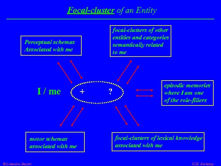 Focal-cluster of an Entity focal-clusters of other entities and categories semantically related to me