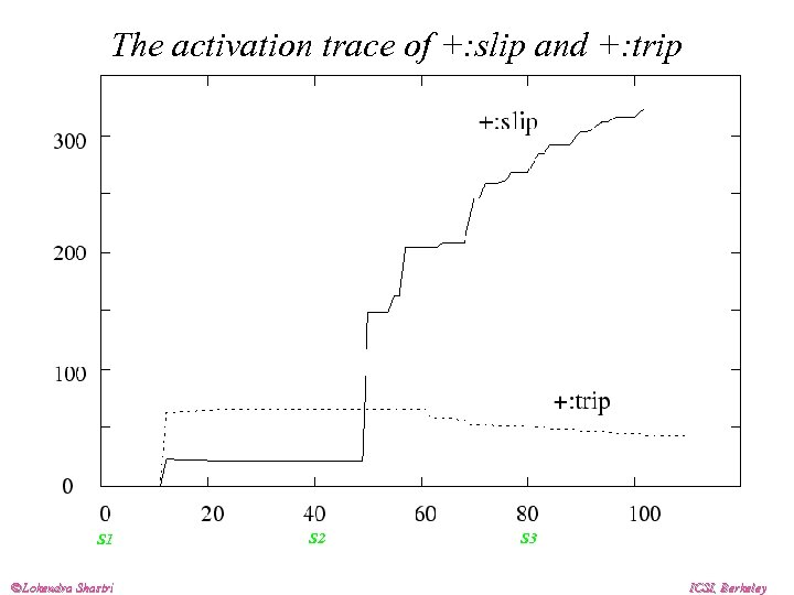 The activation trace of +: slip and +: trip S 1 Lokendra Shastri S