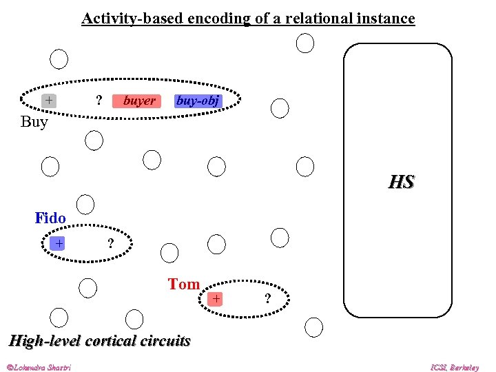 Activity-based encoding of a relational instance + - ? buyer buy-obj Buy HS Fido