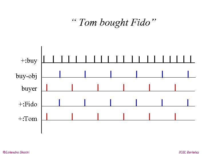 """ Tom bought Fido"" +: buy-obj buyer +: Fido +: Tom Lokendra Shastri ICSI,"