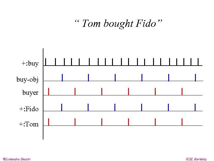 """ Tom bought Fido"" +: buy-obj buyer +: Fido +: Tom Lokendra Shastri ICSI,"