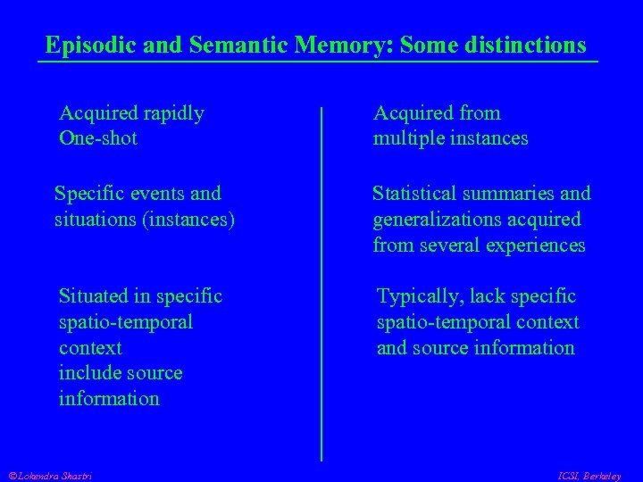 Episodic and Semantic Memory: Some distinctions Acquired rapidly One-shot Acquired from multiple instances Specific