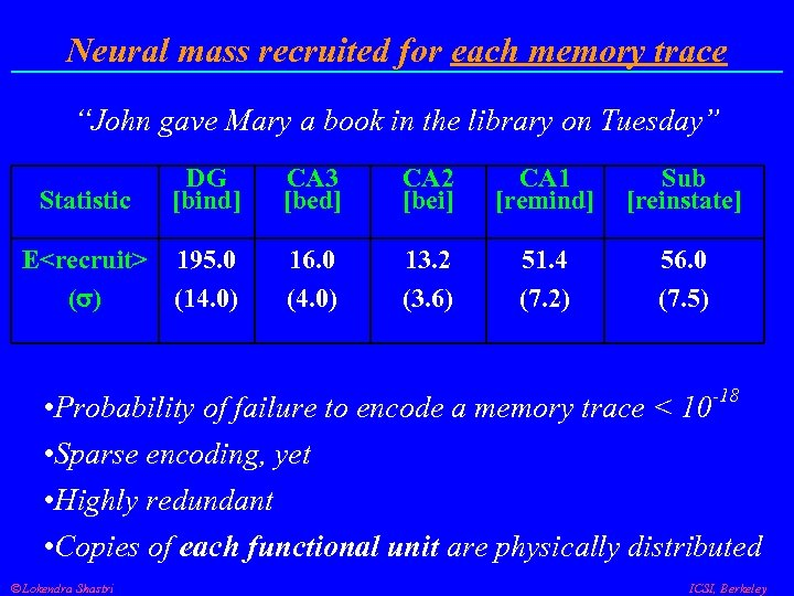 "Neural mass recruited for each memory trace ""John gave Mary a book in the"