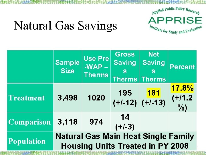 Natural Gas Savings Gross Net Use Pre Sample Saving -WAP – Percent Size s