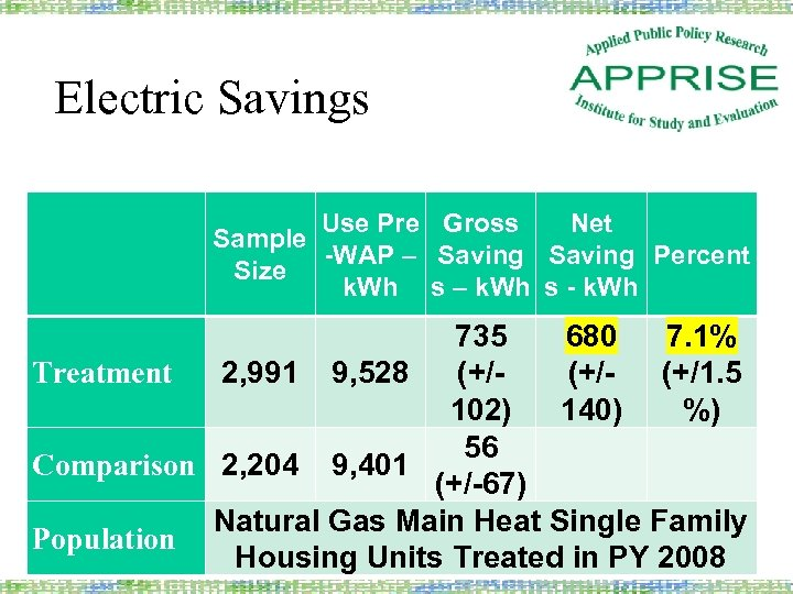 Electric Savings Use Pre Gross Net Sample -WAP – Saving Percent Size k. Wh