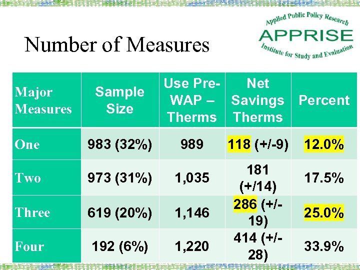 Number of Measures Major Measures One Sample Size 983 (32%) Use Pre. Net WAP