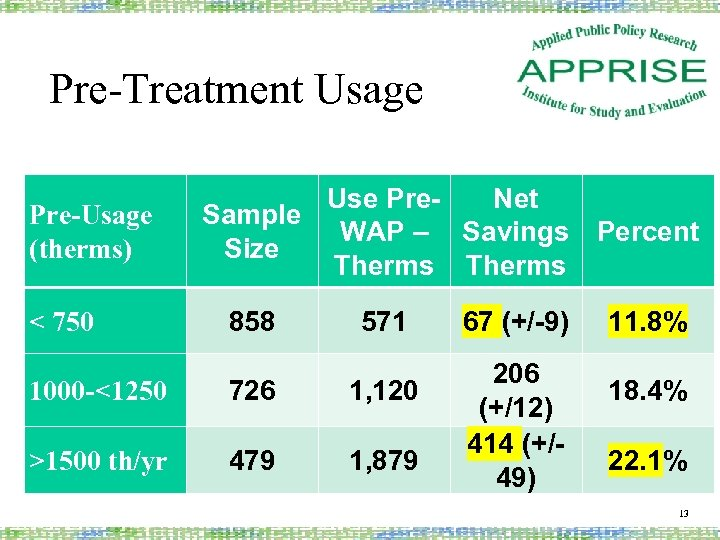 Pre-Treatment Usage Pre-Usage (therms) < 750 Use Pre. Net Sample WAP – Savings Percent