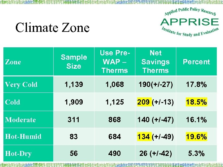 Climate Zone Sample Size Use Pre. WAP – Therms Net Savings Therms Percent Very