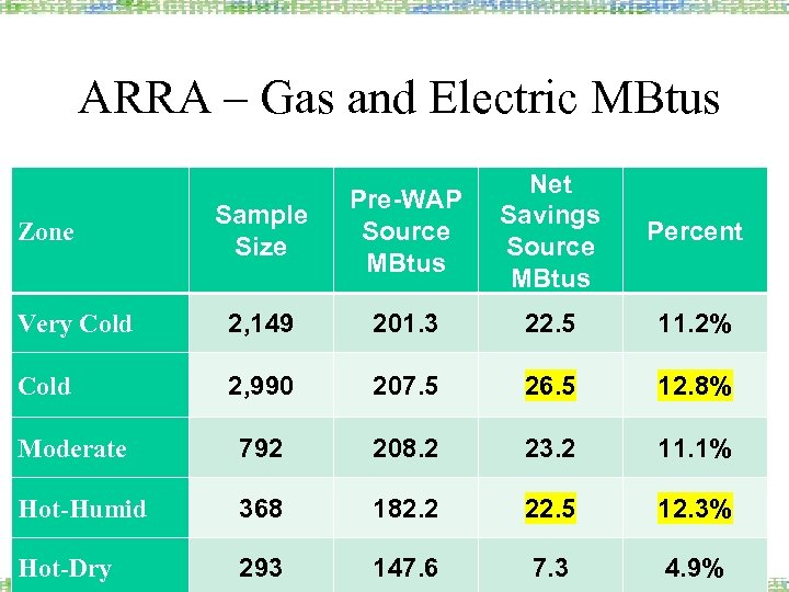 ARRA – Gas and Electric MBtus Sample Size Pre-WAP Source MBtus Net Savings Source