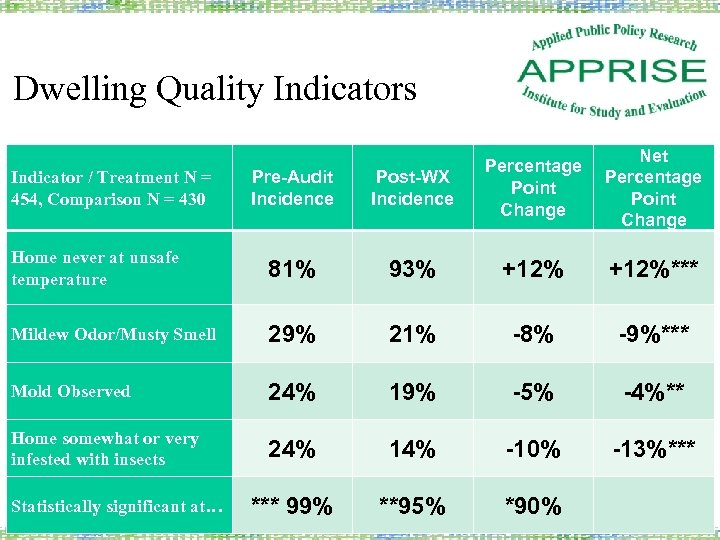 Dwelling Quality Indicators Net Percentage Point Change Pre-Audit Incidence Post-WX Incidence Percentage Point Change