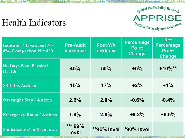 Health Indicators Net Percentage Point Change Pre-Audit Incidence Post-WX Incidence Percentage Point Change No