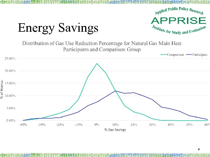 Energy Savings 9