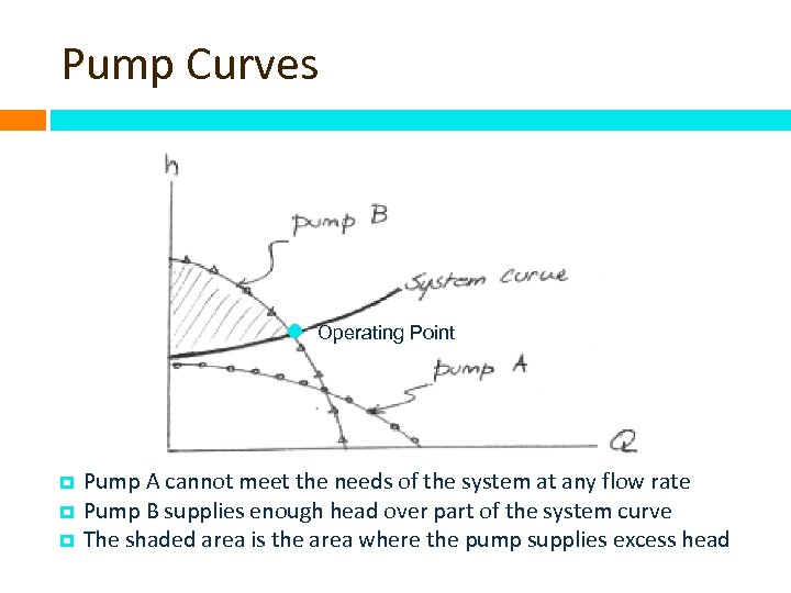 Pump Curves Operating Point Pump A cannot meet the needs of the system at