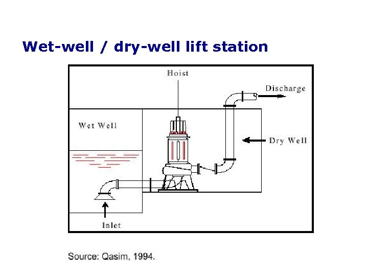 Wet-well / dry-well lift station