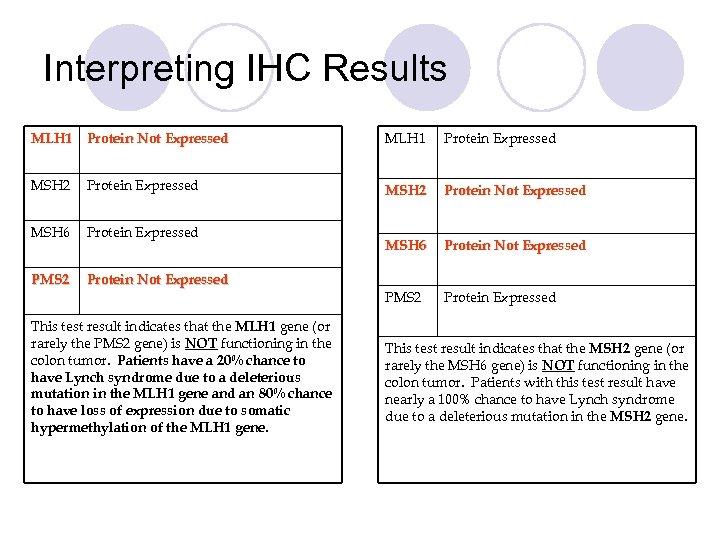 Interpreting IHC Results MLH 1 Protein Not Expressed MLH 1 Protein Expressed MSH 2